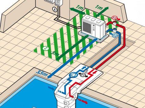 Pompe à chaleur piscine : comment choisir la meilleure photo 3